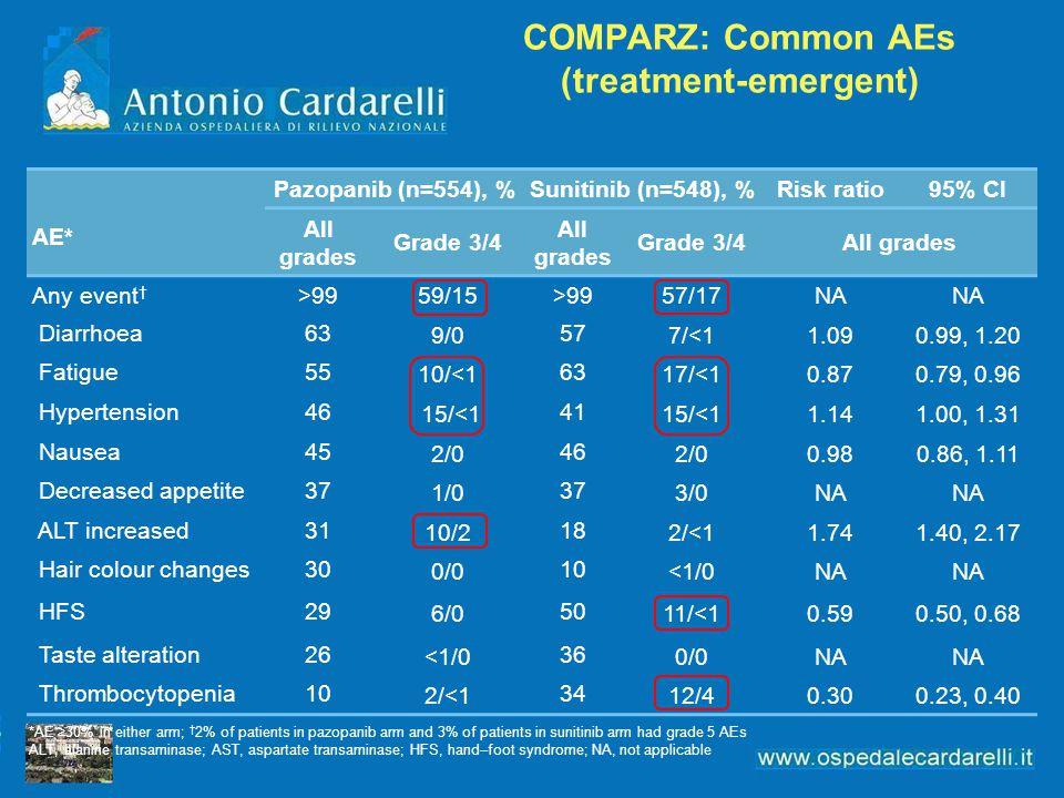 COMPARZ: Common AEs (treatment-emergent) AE* Pazopanib (n=554), %Sunitinib (n=548), %Risk ratio95% CI All grades Grade 3/4 All grades Grade 3/4All gra