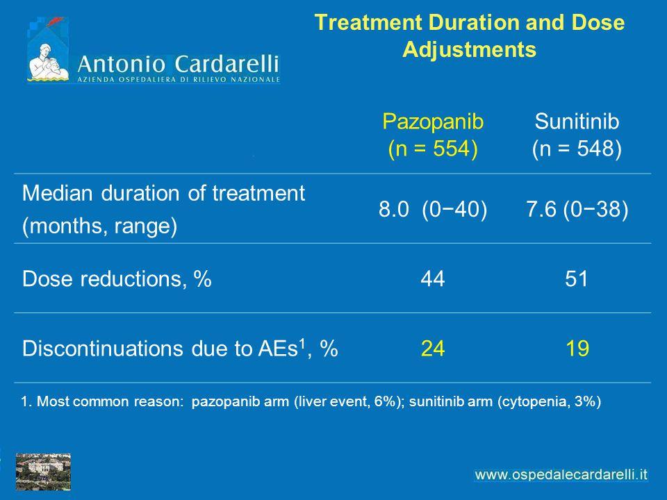 Treatment Duration and Dose Adjustments Pazopanib (n = 554) Sunitinib (n = 548) Median duration of treatment (months, range) 8.0 (0−40)7.6 (0−38) Dose