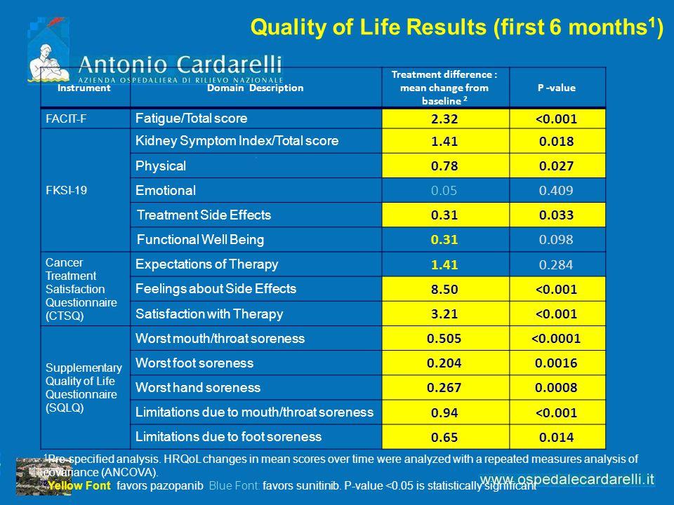 InstrumentDomain Description Treatment difference : mean change from baseline 2 P -value FACIT-F Fatigue/Total score 2.32<0.001 FKSI-19 Kidney Symptom