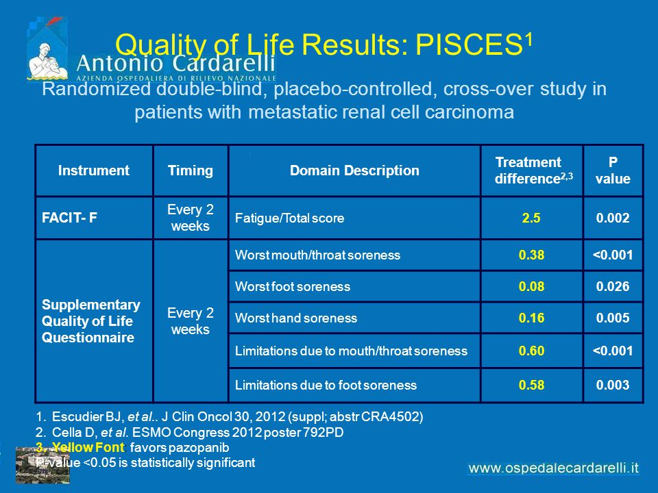 Quality of Life Results: PISCES 1 Randomized double-blind, placebo-controlled, cross-over study in patients with metastatic renal cell carcinoma Instr