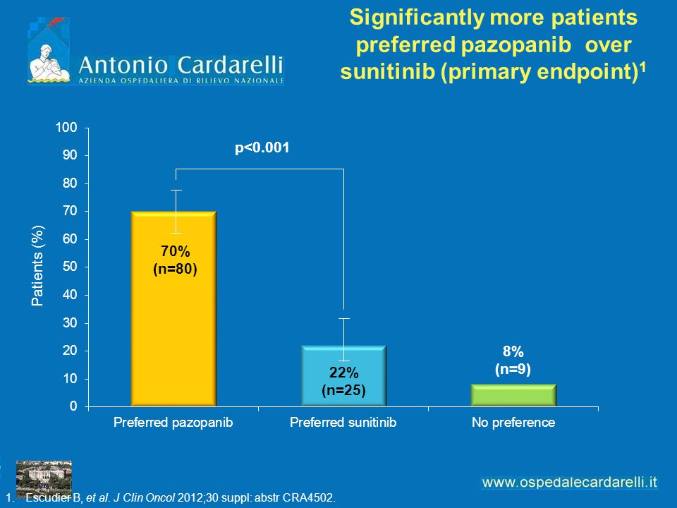 Significantly more patients preferred pazopanib over sunitinib (primary endpoint) 1 Patients (%) p<0.001 70% (n=80) 22% (n=25) 8% (n=9) 1.Escudier B,