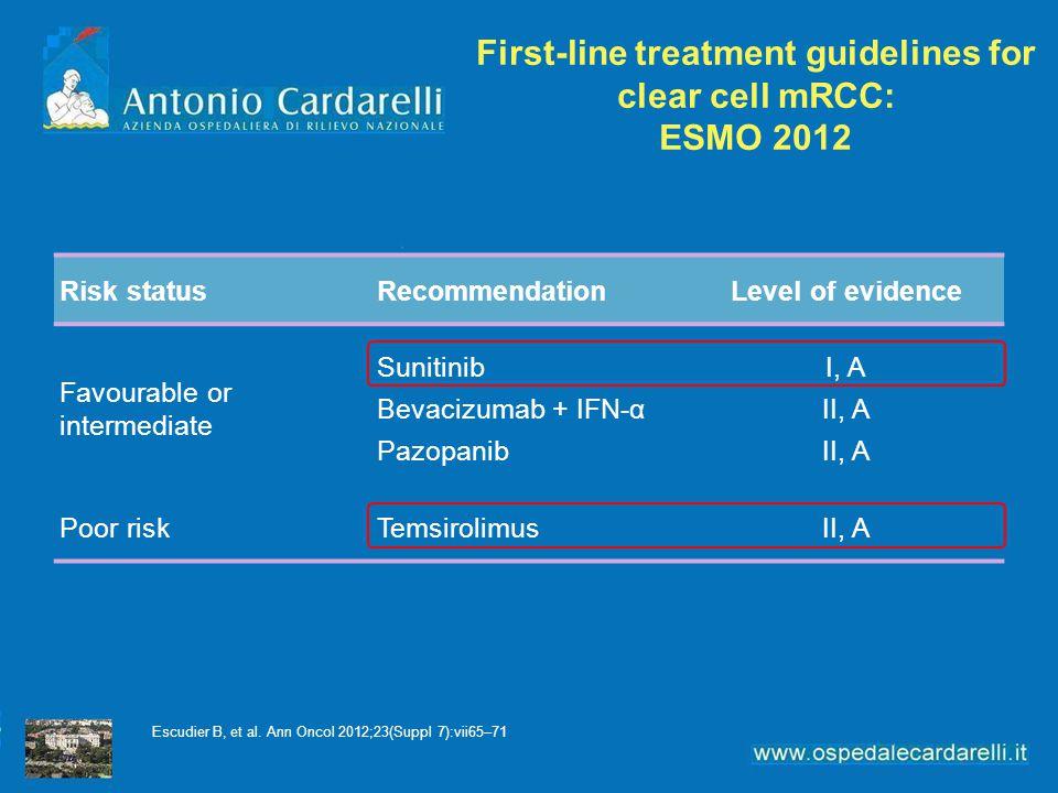 Risk statusRecommendationLevel of evidence Favourable or intermediate Sunitinib Bevacizumab + IFN-α Pazopanib I, A II, A Poor riskTemsirolimusII, A First-line treatment guidelines for clear cell mRCC: ESMO 2012 Escudier B, et al.