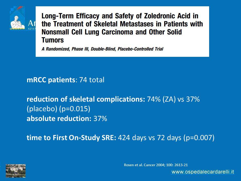 Rosen et al. Cancer 2004; 100: 2613-21 mRCC patients: 74 total reduction of skeletal complications: 74% (ZA) vs 37% (placebo) (p=0.015) absolute reduc