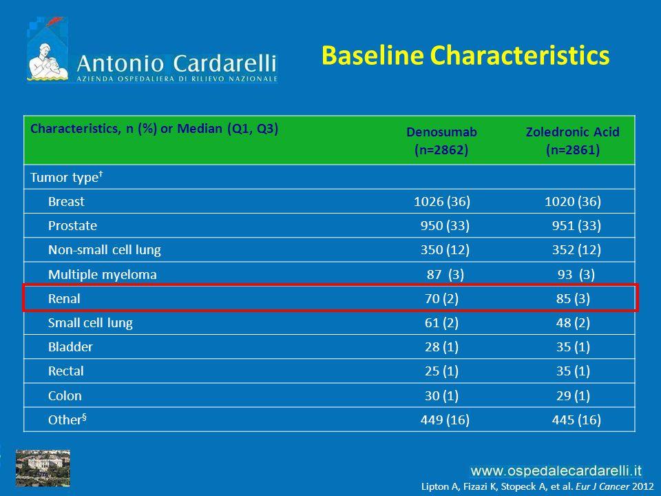 Baseline Characteristics Characteristics, n (%) or Median (Q1, Q3) Denosumab (n=2862) Zoledronic Acid (n=2861) Tumor type † Breast1026 (36)1020 (36) P