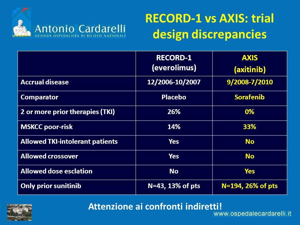 Attenzione ai confronti indiretti! RECORD-1 (everolimus) AXIS (axitinib) Accrual disease12/2006-10/20079/2008-7/2010 ComparatorPlaceboSorafenib 2 or m