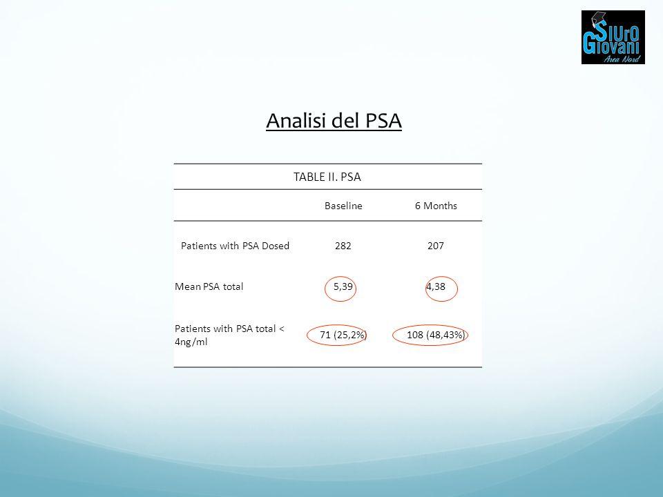 TABLE II. PSA Baseline6 Months Patients with PSA Dosed282207 Mean PSA total5,394,38 Patients with PSA total < 4ng/ml 71 (25,2%)108 (48,43%) Analisi de