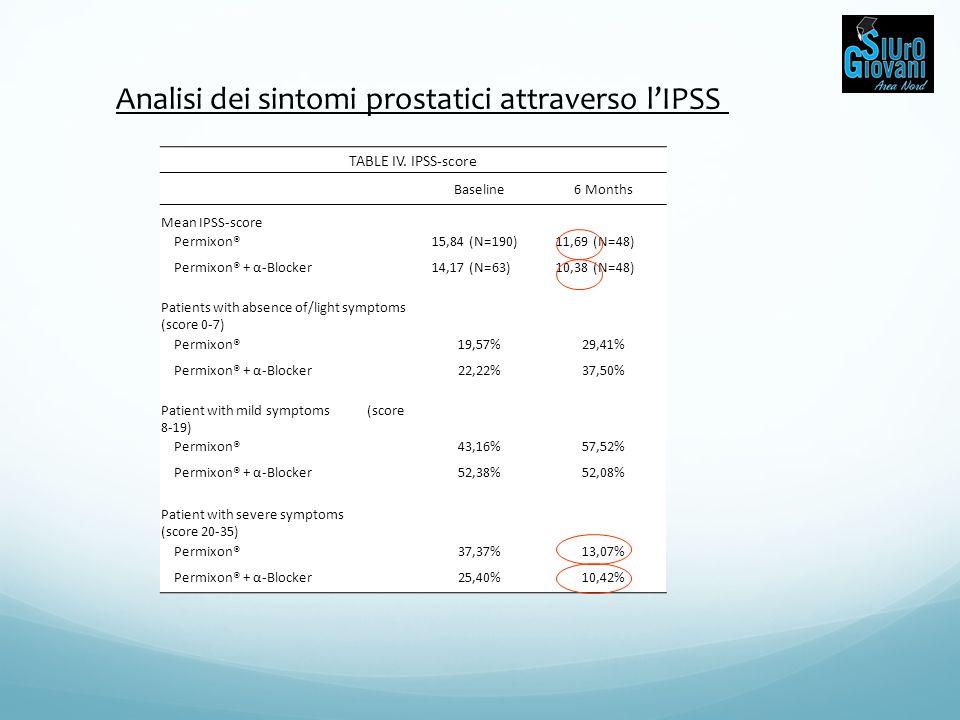 Analisi dei sintomi prostatici attraverso l'IPSS TABLE IV. IPSS-score Baseline6 Months Mean IPSS-score Permixon®15,84 (N=190)11,69 (N=48) Permixon® +