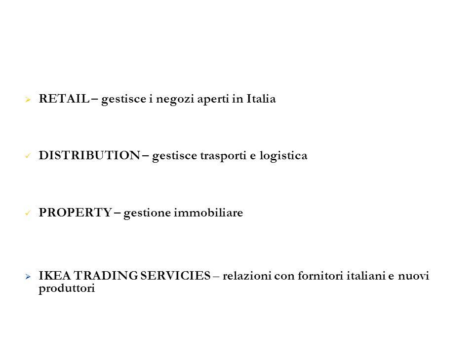  RETAIL – gestisce i negozi aperti in Italia DISTRIBUTION – gestisce trasporti e logistica PROPERTY – gestione immobiliare  IKEA TRADING SERVICIES –