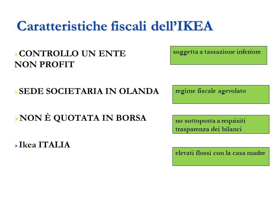 Caratteristiche fiscali dell'IKEA  CONTROLLO UN ENTE NON PROFIT  SEDE SOCIETARIA IN OLANDA  NON È QUOTATA IN BORSA  Ikea ITALIA soggetta a tassazi
