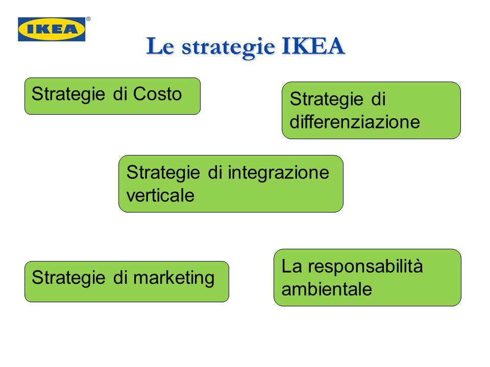 Le strategie IKEA Strategie di Costo Strategie di integrazione verticale Strategie di marketing La responsabilità ambientale Strategie di differenziaz