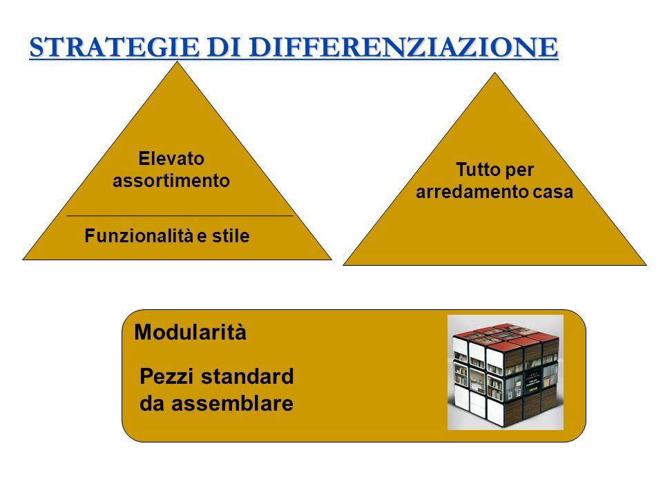 STRATEGIE DI DIFFERENZIAZIONE Elevato assortimento Funzionalità e stile Tutto per arredamento casa Modularità Pezzi standard da assemblare