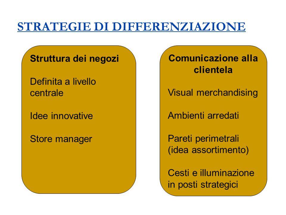 STRATEGIE DI DIFFERENZIAZIONE Struttura dei negozi Definita a livello centrale Idee innovative Store manager Comunicazione alla clientela Visual merch