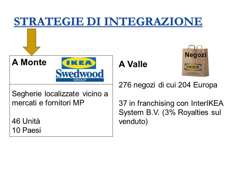 STRATEGIE DI INTEGRAZIONE A Monte Segherie localizzate vicino a mercati e fornitori MP 46 Unità 10 Paesi A Valle 276 negozi di cui 204 Europa 37 in fr