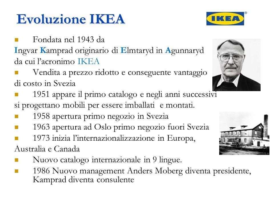 Evoluzione IKEA Fondata nel 1943 da Ingvar Kamprad originario di Elmtaryd in Agunnaryd da cui l'acronimo IKEA Vendita a prezzo ridotto e conseguente v