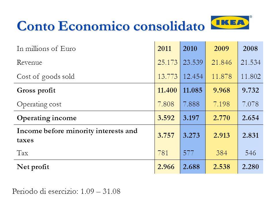 Conto Economico consolidato In millions of Euro2011201020092008 Revenue25.17323.53921.84621.534 Cost of goods sold13.77312.45411.87811.802 Gross profi