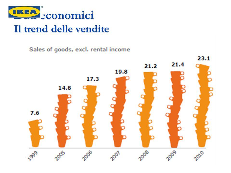 Dati economici Il trend delle vendite.