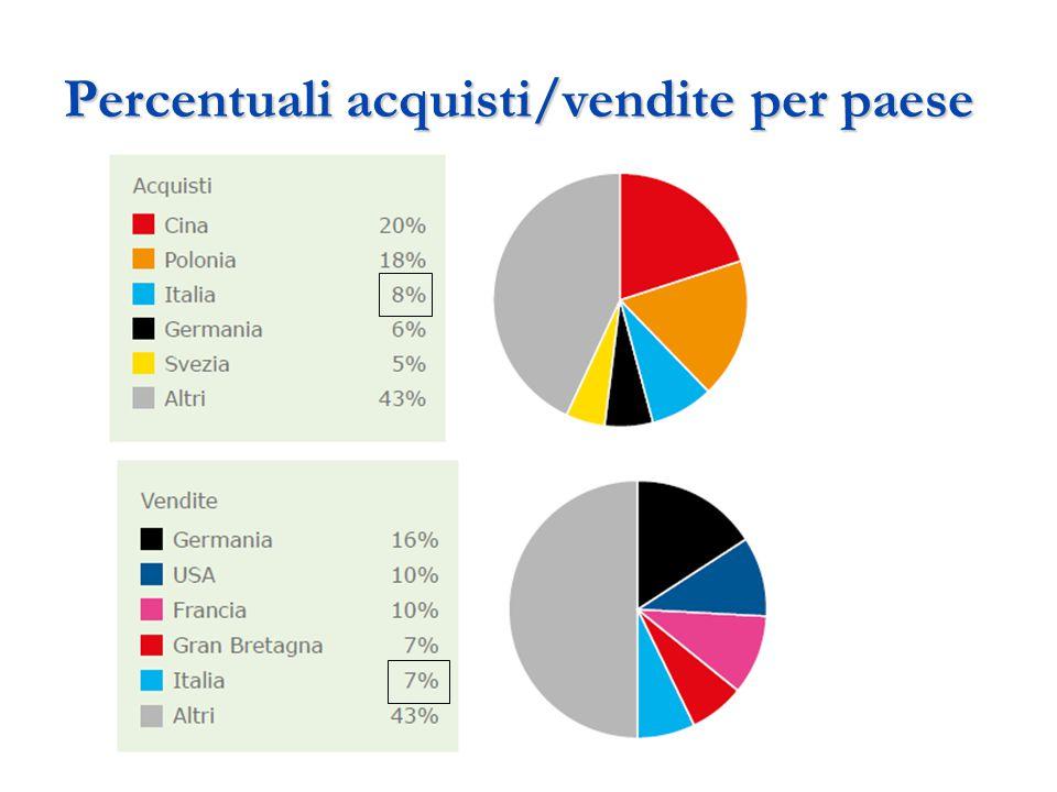 Performance Italia Fatturato 1640€ mln Visitatori 46 mln Dipendenti 6587