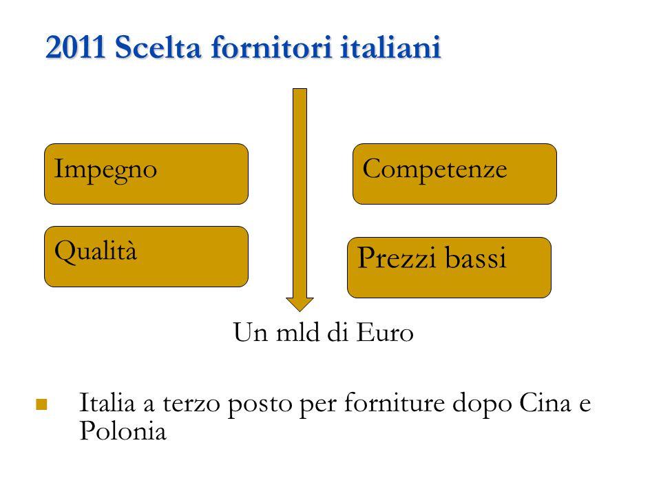 2011 Scelta fornitori italiani Un mld di Euro Italia a terzo posto per forniture dopo Cina e Polonia ImpegnoCompetenze Prezzi bassi Qualità