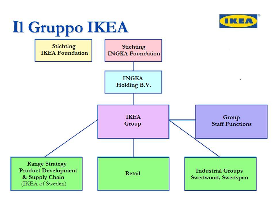 I l Gruppo IKEA