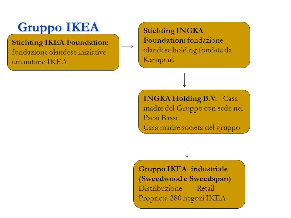 Gruppo IKEA Stichting IKEA Foundation: fondazione olandese iniziative umanitarie IKEA. Stichting INGKA Foundation: fondazione olandese holding fondata