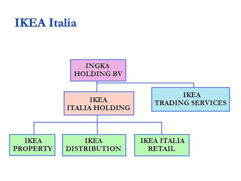  RETAIL – gestisce i negozi aperti in Italia DISTRIBUTION – gestisce trasporti e logistica PROPERTY – gestione immobiliare  IKEA TRADING SERVICIES – relazioni con fornitori italiani e nuovi produttori