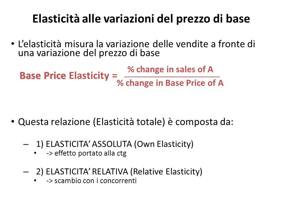 L'elasticità misura la variazione delle vendite a fronte di una variazione del prezzo di base Questa relazione (Elasticità totale) è composta da: – 1) ELASTICITA' ASSOLUTA (Own Elasticity) -> effetto portato alla ctg – 2) ELASTICITA' RELATIVA (Relative Elasticity) -> scambio con i concorrenti Base Price Base Price Elasticity = % change in sales of A % change in Base Price of A Elasticità alle variazioni del prezzo di base