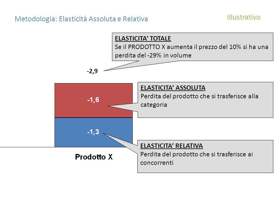 Metodologia: Elasticità Assoluta e Relativa -2,9 ELASTICITA' TOTALE Se il PRODOTTO X aumenta il prezzo del 10% si ha una perdita del -29% in volume ELASTICITA' ASSOLUTA Perdita del prodotto che si trasferisce alla categoria ELASTICITA' RELATIVA Perdita del prodotto che si trasferisce ai concorrenti Illustrativo