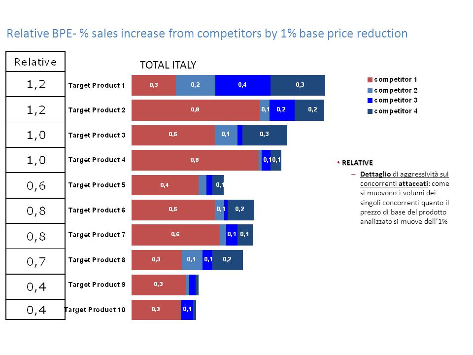 TOTAL ITALY Relative BPE- % sales increase from competitors by 1% base price reduction RELATIVE RELATIVE – Dettaglio di aggressività sui concorrenti a