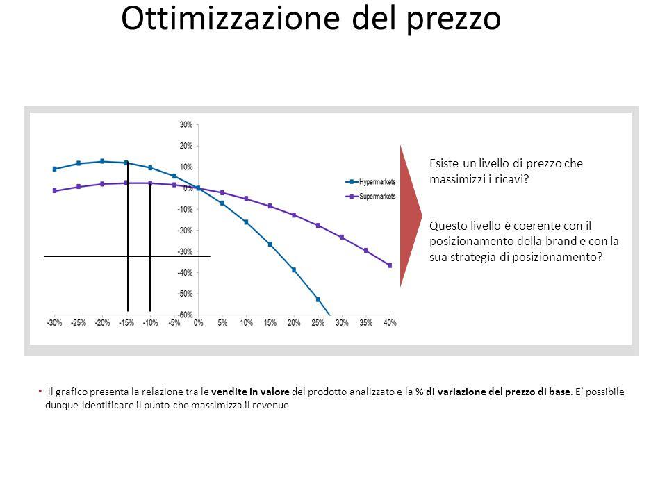 Ottimizzazione del prezzo Esiste un livello di prezzo che massimizzi i ricavi? Questo livello è coerente con il posizionamento della brand e con la su