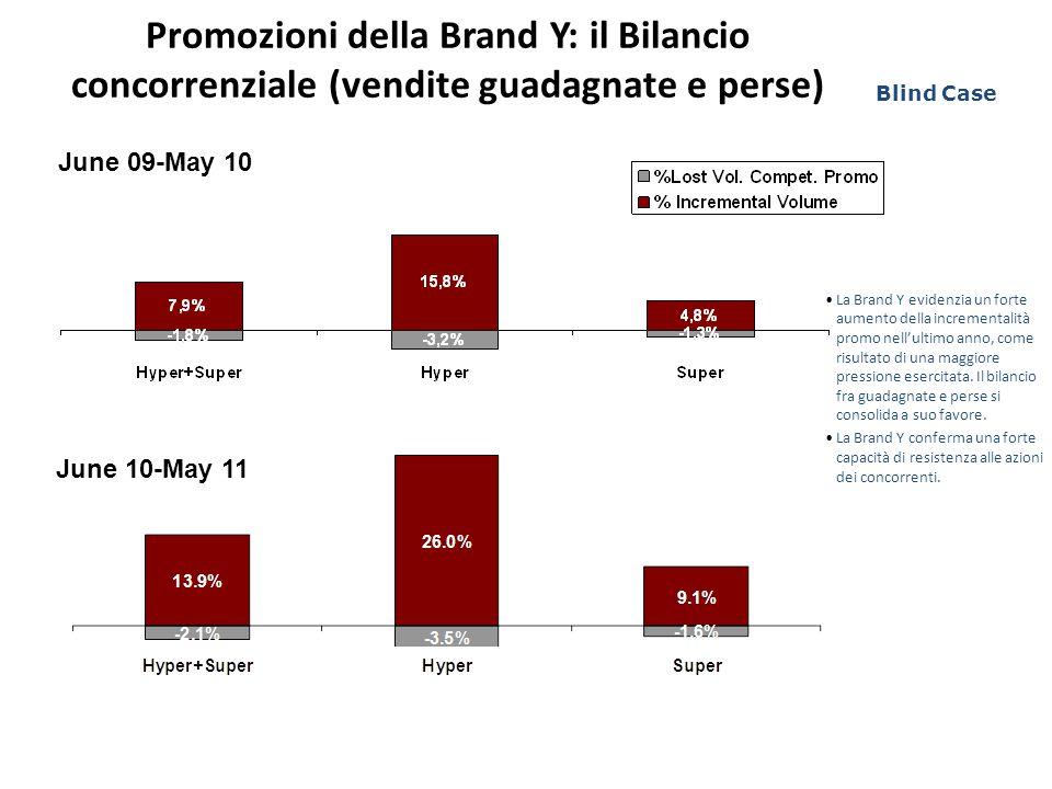Promozioni della Brand Y: il Bilancio concorrenziale (vendite guadagnate e perse) June 09-May 10 June 10-May 11 La Brand Y evidenzia un forte aumento della incrementalità promo nell'ultimo anno, come risultato di una maggiore pressione esercitata.