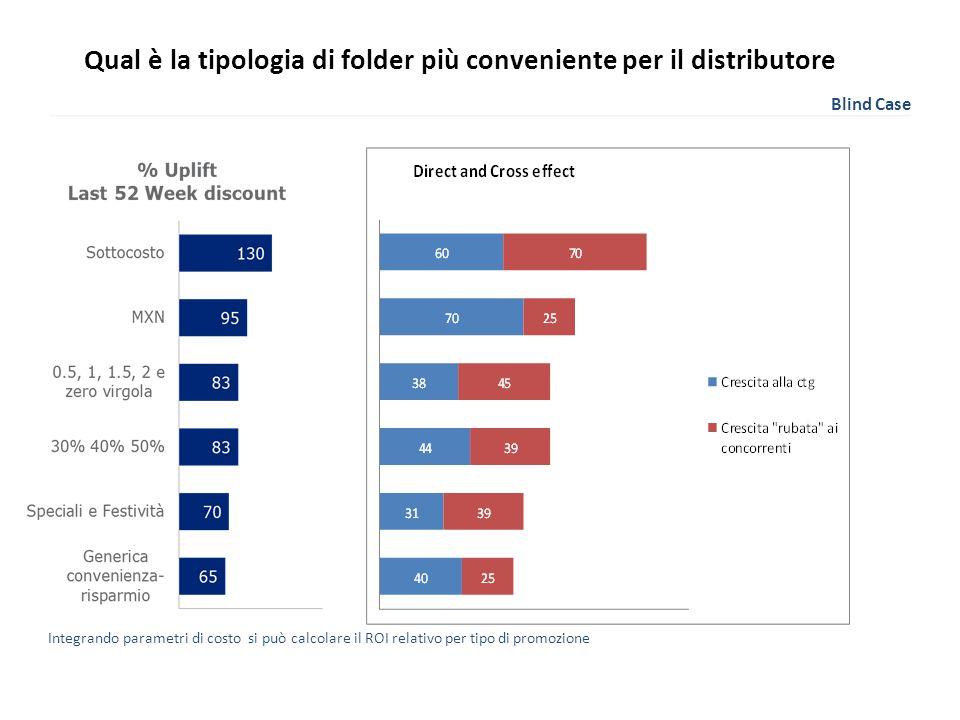 Qual è la tipologia di folder più conveniente per il distributore Blind Case Integrando parametri di costo si può calcolare il ROI relativo per tipo di promozione