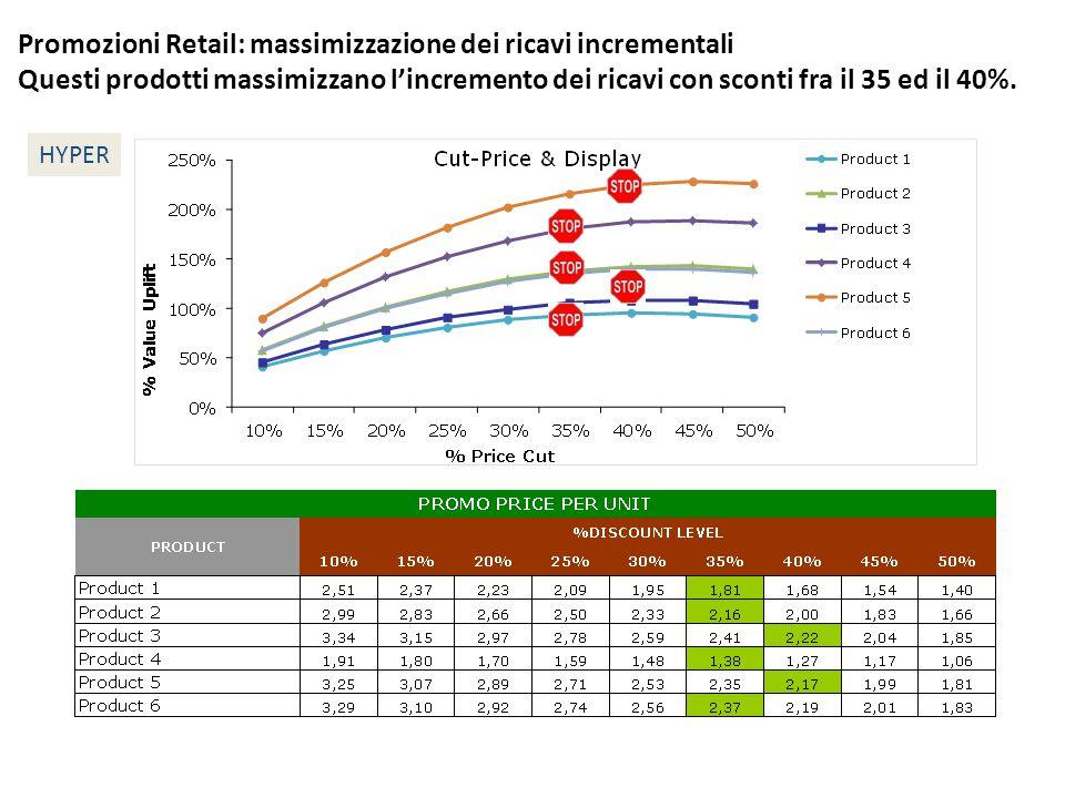Promozioni Retail: massimizzazione dei ricavi incrementali Questi prodotti massimizzano l'incremento dei ricavi con sconti fra il 35 ed il 40%. HYPER
