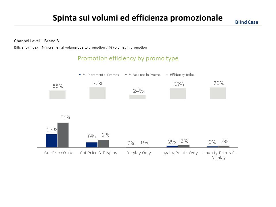 Spinta sui volumi ed efficienza promozionale Channel Level – Brand B Promotion efficiency by promo type Efficiency Index = % incremental volume due to
