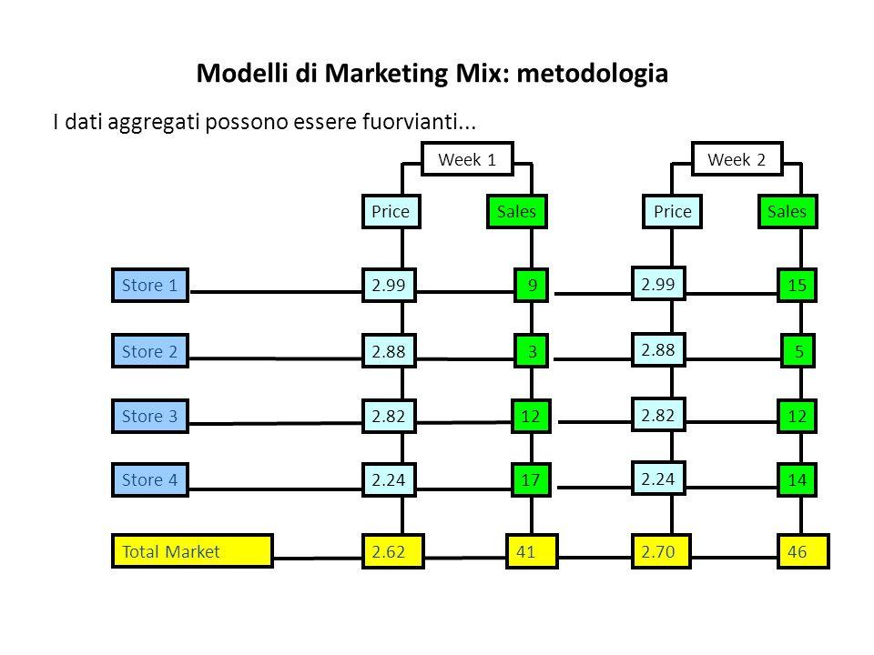Modelli di Marketing Mix: metodologia I dati aggregati possono essere fuorvianti... Total Market 2.6241 SalesPrice 2.8212 2.2417 2.99 9 2.88 3 Store 3