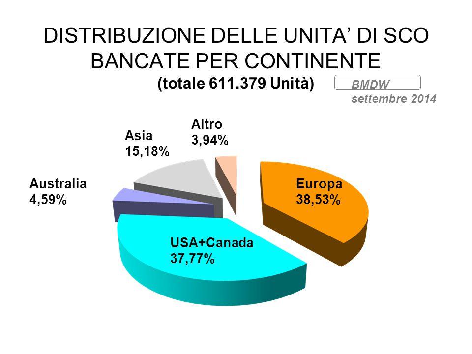 DISTRIBUZIONE DELLE UNITA' DI SCO BANCATE PER CONTINENTE (totale 611.379 Unità) BMDW settembre 2014 Europa 38,53% Altro 3,94% Asia 15,18% Australia 4,