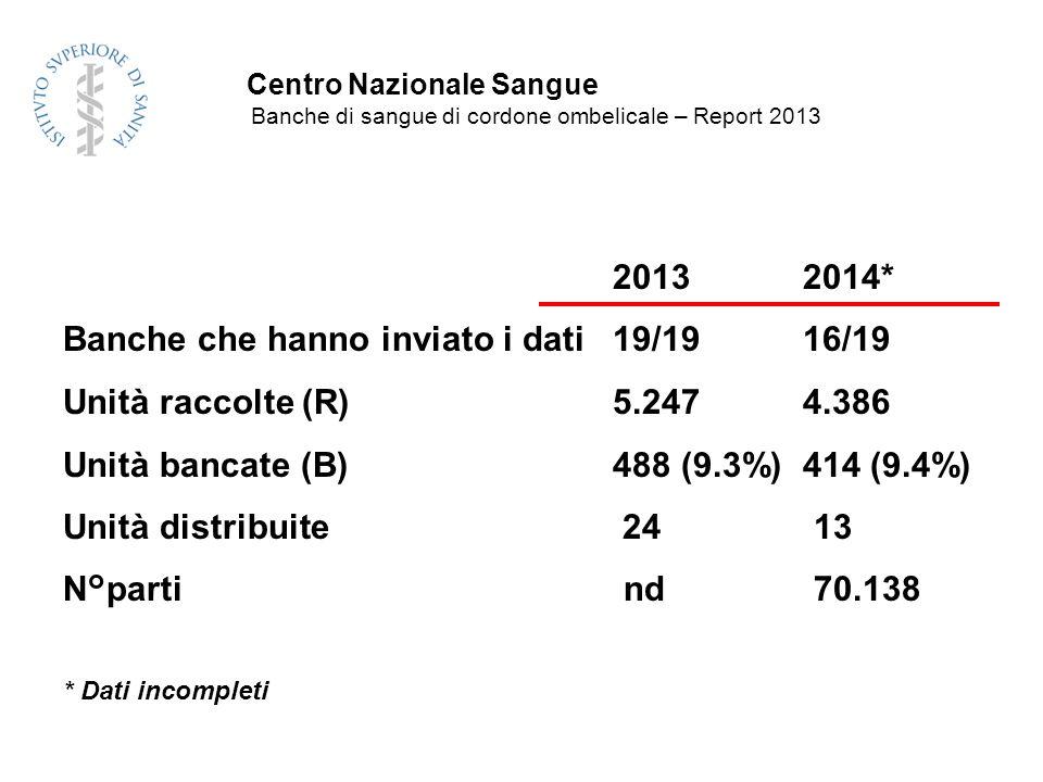 2013 2014* Banche che hanno inviato i dati 19/19 16/19 Unità raccolte (R) 5.247 4.386 Unità bancate (B) 488 (9.3%) 414 (9.4%) Unità distribuite 24 13