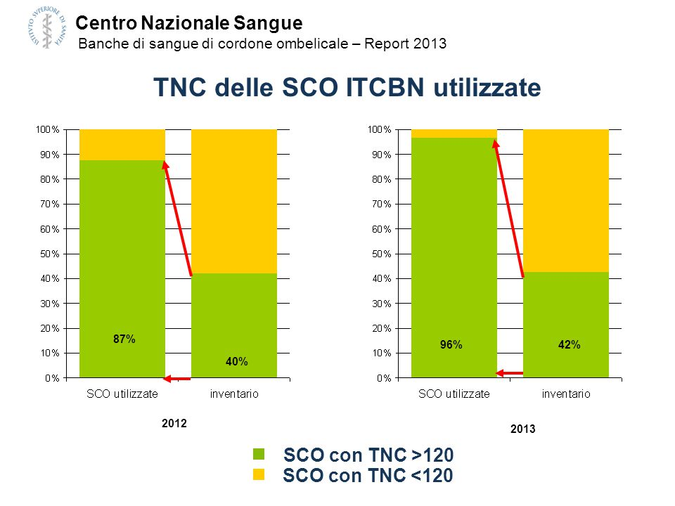 TNC delle SCO ITCBN utilizzate SCO con TNC >120 SCO con TNC <120 96%42% 2013 87% 40% 2012 Centro Nazionale Sangue Banche di sangue di cordone ombelica