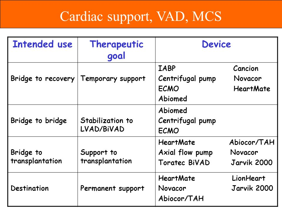 Indication for LVAD Intended useTherapeutic goal Device Bridge to recoveryTemporary support IABP Cancion Centrifugal pump Novacor ECMO HeartMate Abiom