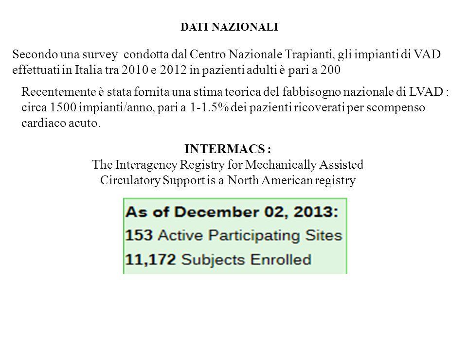 Secondo una survey condotta dal Centro Nazionale Trapianti, gli impianti di VAD effettuati in Italia tra 2010 e 2012 in pazienti adulti è pari a 200 R