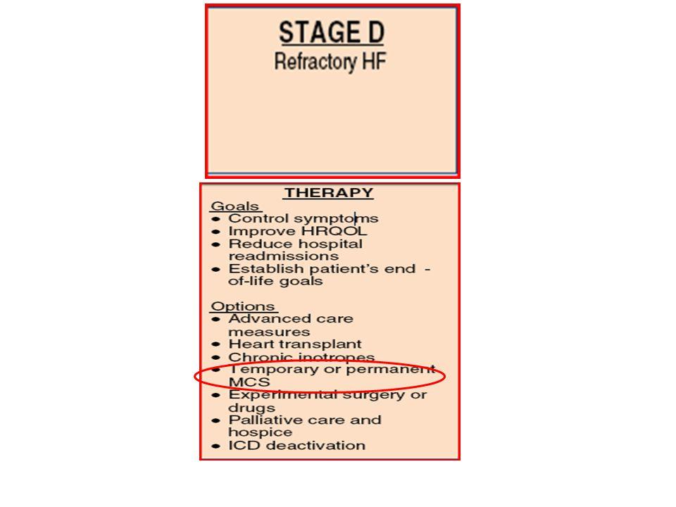 INDICAZIONI: SUPPORTI A BREVE PERIODO - Pazienti in classe INTERMACS 1 - Pazienti in classe INTERMACS 2 In riferimento all'eziopatogenesi Miocardite (alta probabilità di recovery) Patologia ischemica acuta trattata con rivascolarizzazione miocardica urgente (recupero almeno parziale possibile/probabile) Sindrome postcardiotomica (paziente ad alto rischio, alta probabilità di complicanze) Paziente sconosciuto (indicazione cosiddetta BTD )