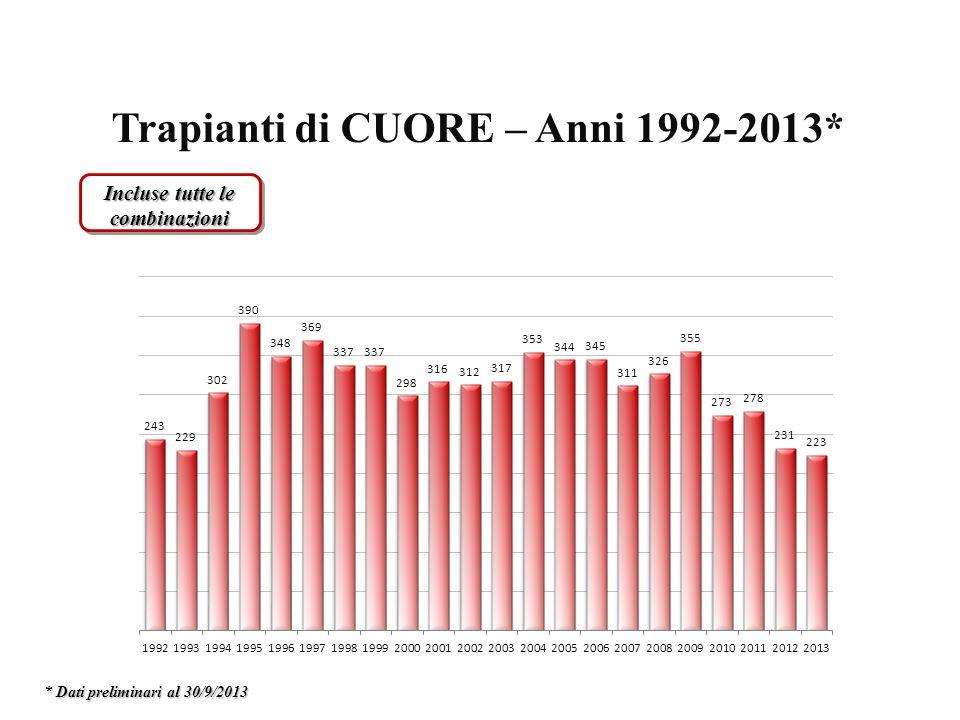 Trapianti di CUORE – Anni 1992-2013* Incluse tutte le combinazioni * Dati preliminari al 30/9/2013