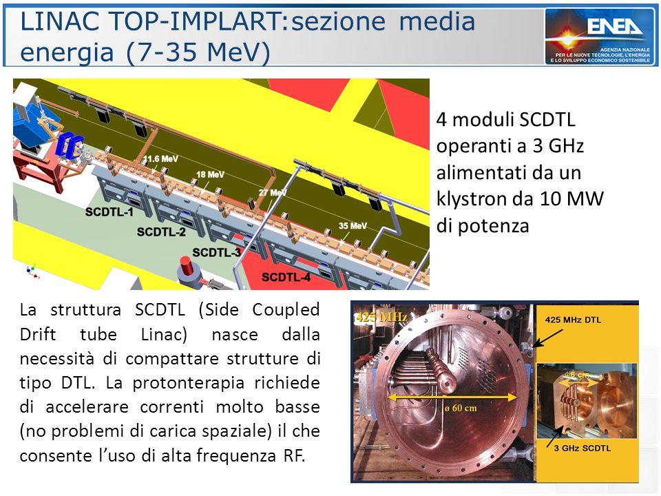 LINAC TOP-IMPLART:sezione media energia (7-35 MeV) 4 moduli SCDTL operanti a 3 GHz alimentati da un klystron da 10 MW di potenza La struttura SCDTL (S