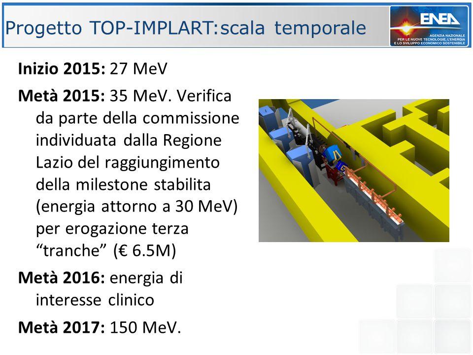 Progetto TOP-IMPLART:scala temporale Inizio 2015: 27 MeV Metà 2015: 35 MeV. Verifica da parte della commissione individuata dalla Regione Lazio del ra