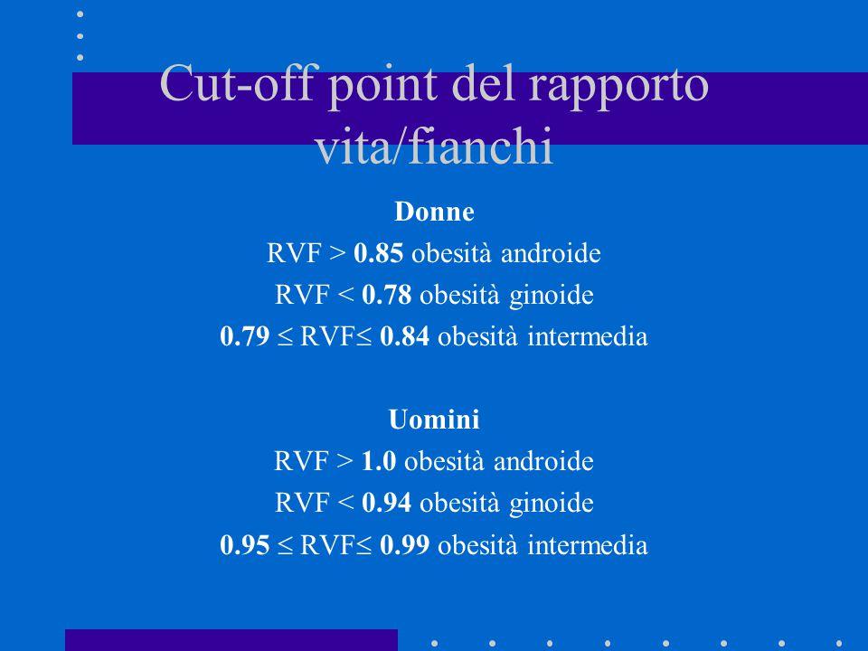 Cut-off point del rapporto vita/fianchi Donne RVF > 0.85 obesità androide RVF < 0.78 obesità ginoide 0.79  RVF  0.84 obesità intermedia Uomini RVF >