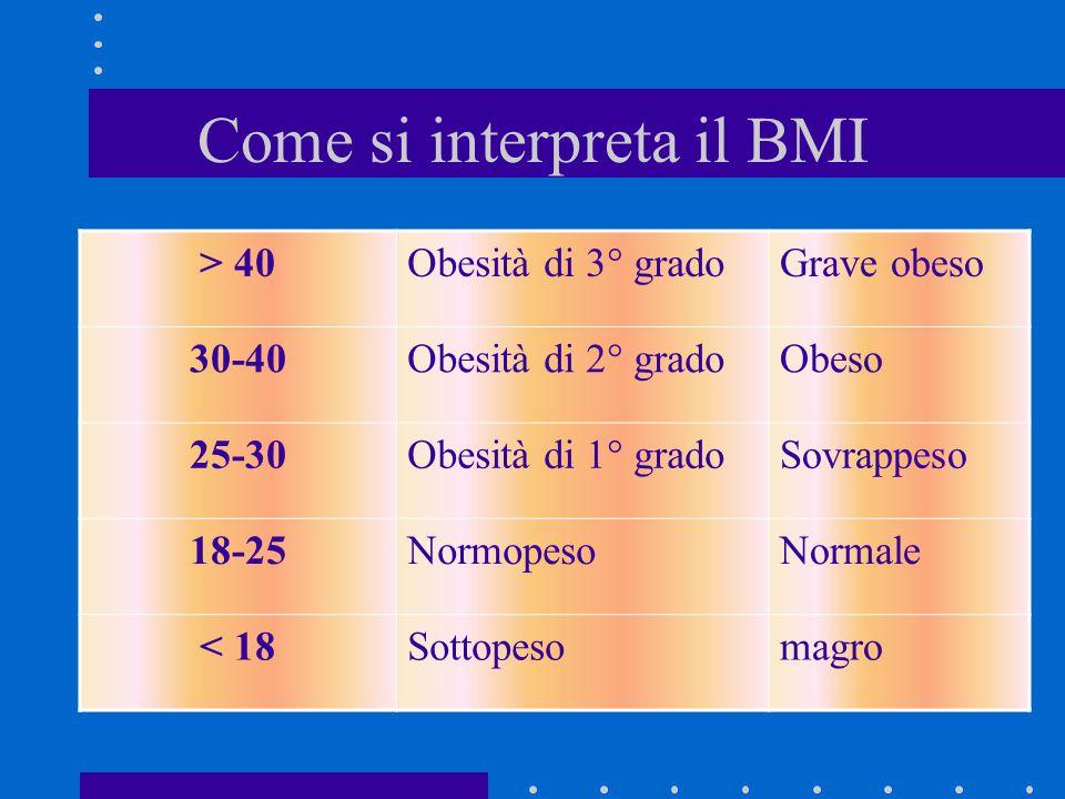 Come si interpreta il BMI > 40Obesità di 3° gradoGrave obeso 30-40Obesità di 2° gradoObeso 25-30Obesità di 1° gradoSovrappeso 18-25NormopesoNormale <