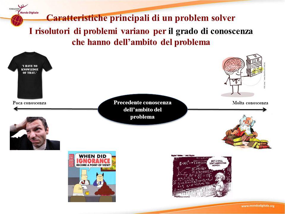 Caratteristiche principali di un problem solver I risolutori di problemi variano per il grado di conoscenza che hanno dell'ambito del problema Molta conoscenza Precedente conoscenza dell'ambito del problema Poca conoscenza