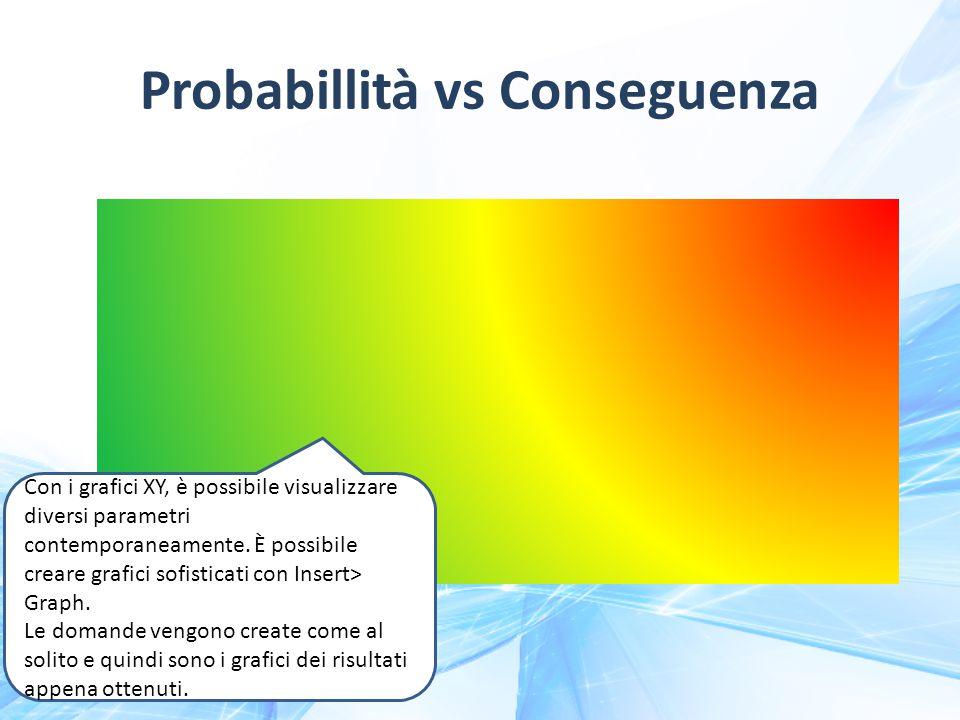 Probabillità vs Conseguenza Con i grafici XY, è possibile visualizzare diversi parametri contemporaneamente.
