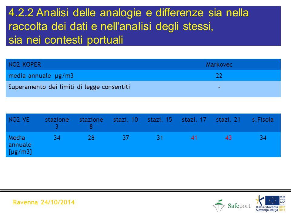 4.2.2 Analisi delle analogie e differenze sia nella raccolta dei dati e nell analisi degli stessi, sia nei contesti portuali Ravenna 24/10/2014 NO2 KOPERMarkovec media annuale µg/m322 Superamento dei limiti di legge consentiti- NO2 VEstazione 3 stazione 8 stazi.