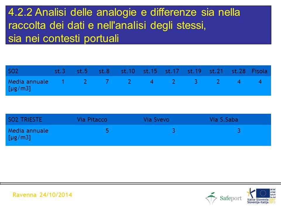 4.2.2 Analisi delle analogie e differenze sia nella raccolta dei dati e nell analisi degli stessi, sia nei contesti portuali Ravenna 24/10/2014 SO2st.3st.5st.8st.10st.15st.17st.19st.21st.28Fisola Media annuale [µg/m3] 1272423244 SO2 TRIESTEVia PitaccoVia SvevoVia S.Saba Media annuale [µg/m3] 533
