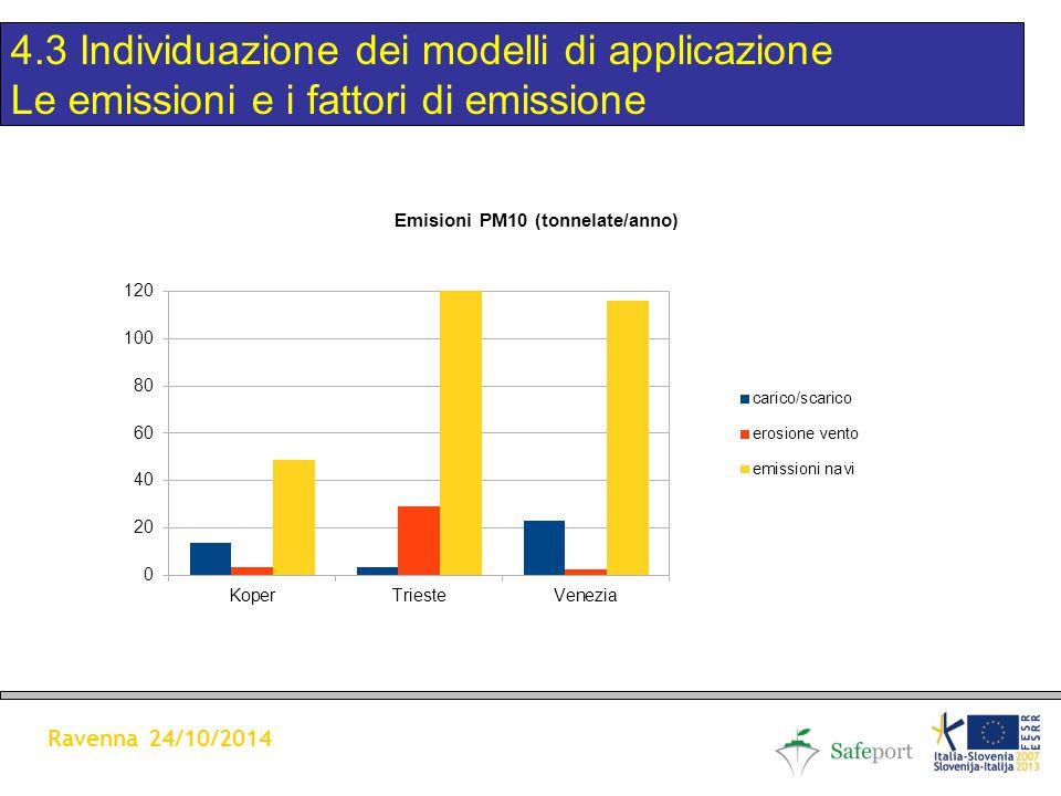 4.3 Individuazione dei modelli di applicazione Le emissioni e i fattori di emissione Ravenna 24/10/2014